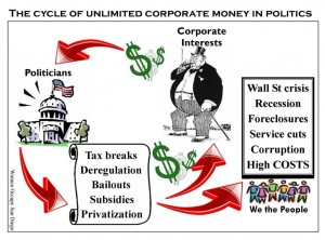 corp-money-cycle-1024x759