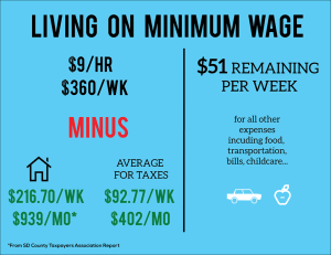 Live the Wage