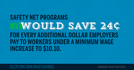 EPI Min Wage Savings