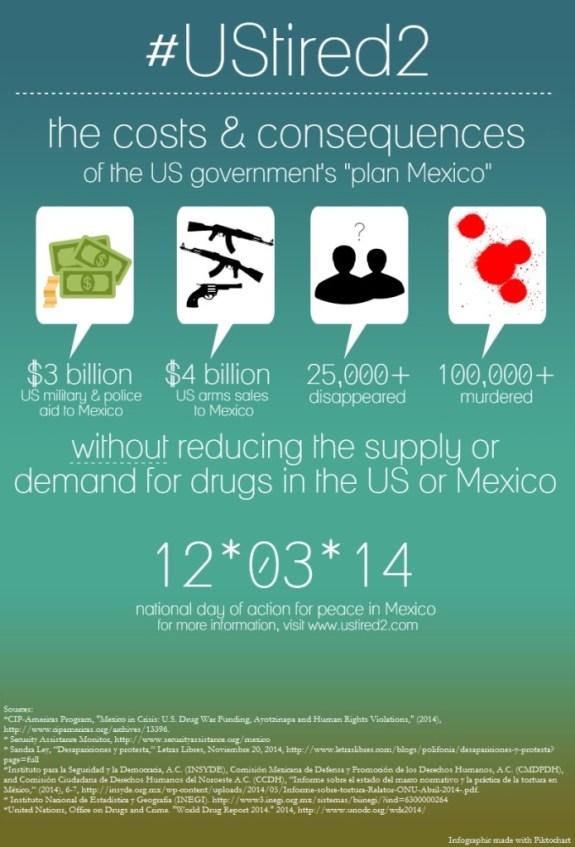 mexico info graphic