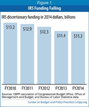 IRS budget