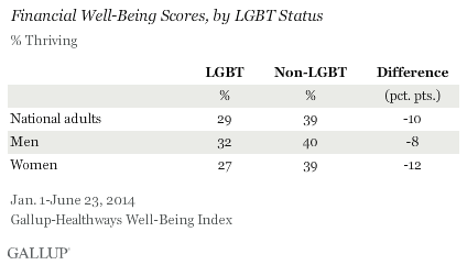 LGBT financial well being chart