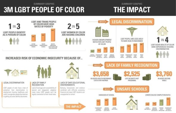 LGBT people of color impact graphic