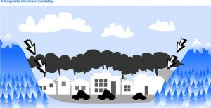 A temperature inversion in a valley – clean air poster from a Teacher's Guide to Clean Air by BC Transit, Nov. 2005 – republished permission Ministry of Environment, British Columbia Canada