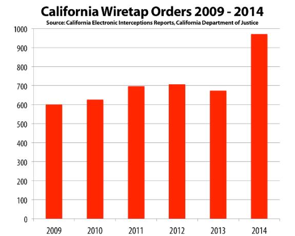 california_wiretap_orders_2009_-_2014_1