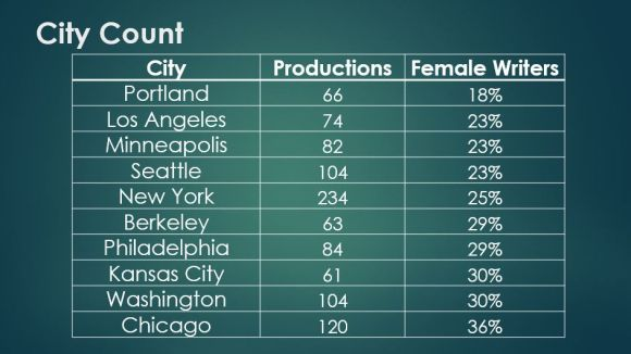 City Count