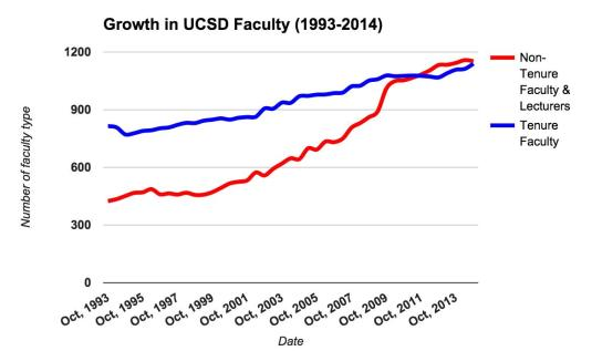 Graph of Growth in UCSD Faculty 1993-2014