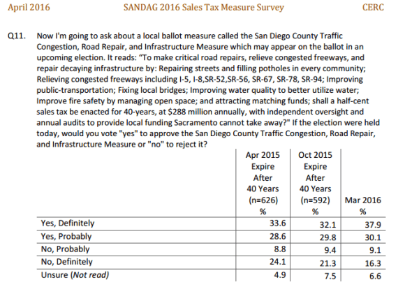 SANDAG Survey