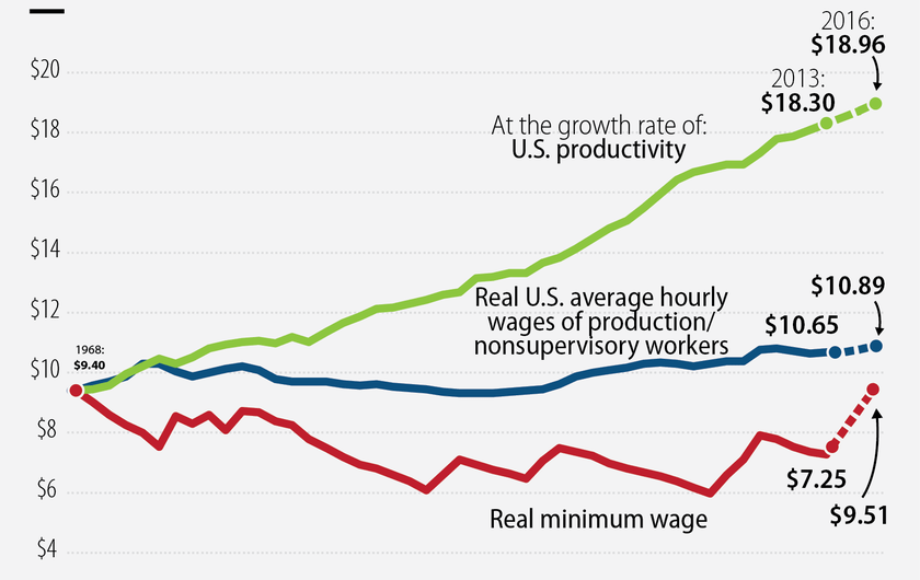 real wages v productivity