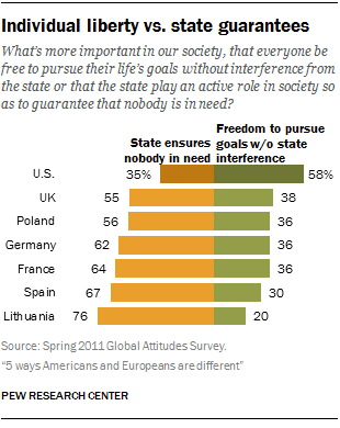 Smore Misrepresentation Of Research >> Compared To Rest Of World Americans Are Delusional Prudish Selfish