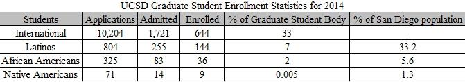 Chart showing UCSD Graduate Student Enrollment Statistics for 2014