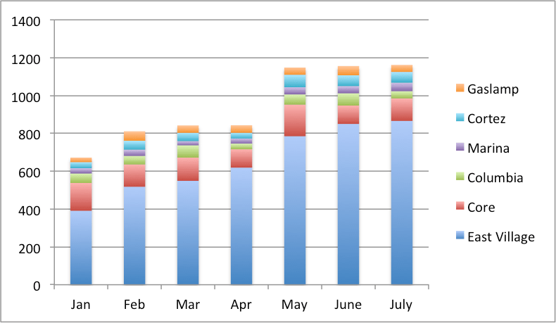 Graph showing count of unsheltered persons in the downtown area 2016