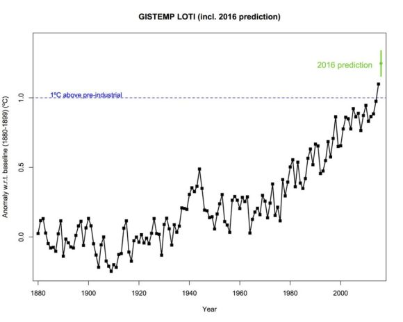 climate record chart july