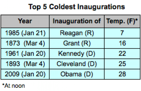 coldest-inaugurals