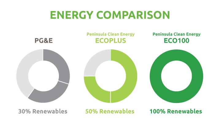 Graphic depicting renewable content of three energy plans