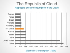"Chart showing aggregate electirc energy consumption of ""The Cloud"" (Source: Nicola Moelter, SanDiego350)"