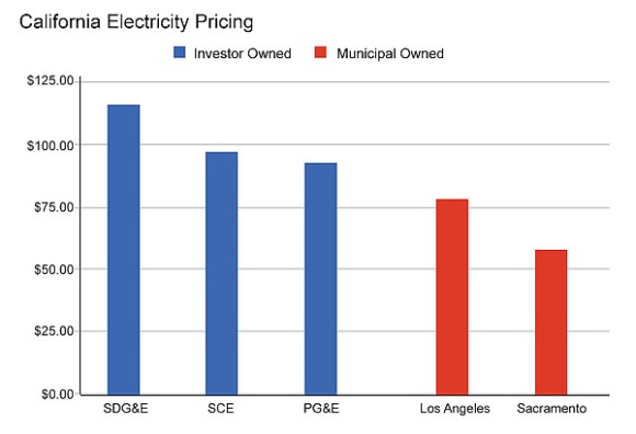 Graph showing California Electricity Rates