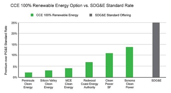 Graph showing CCE 100% Renewable Energy Option vs. SDG&E Standard Rate