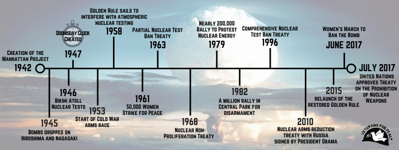 Graphic showing timeline of significant atomic events with background image of atomic bomb cloud