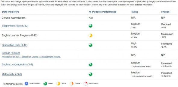 Screenshot of an example SDUSD Dashboard report