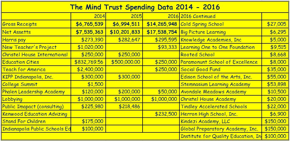 Chart showing Mind Trust spending 2014-2016