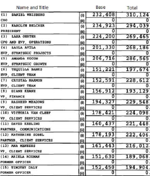 Table showing top 15 TNTP salaries and staff