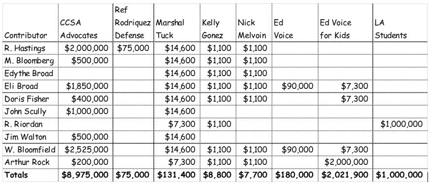 Chart showing candidate fundraising amounts and sources