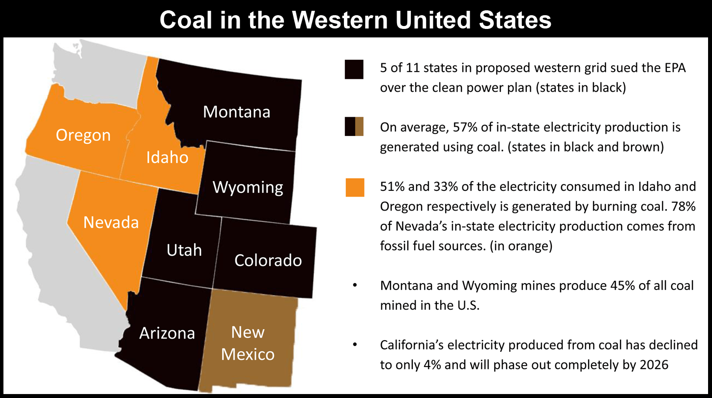 Illustration showing Western states' coal relationships