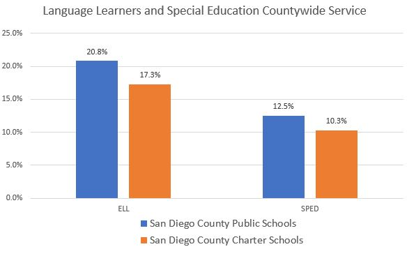 Chart comparing San Diego County schools and San Diego charter schools in Language Learners and Special Education Services