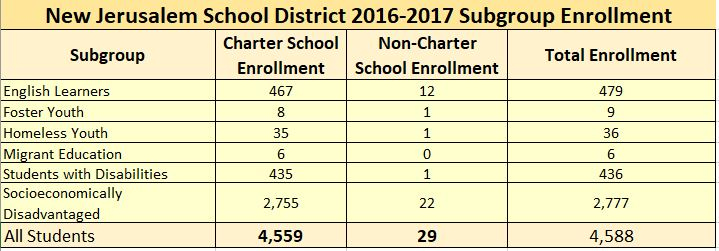Table showing New Jerusalem school distict sub-group enrollments
