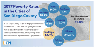 Census Data: More Work, Less Pay for San Diegans