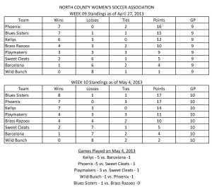 May 4 2013 Standings