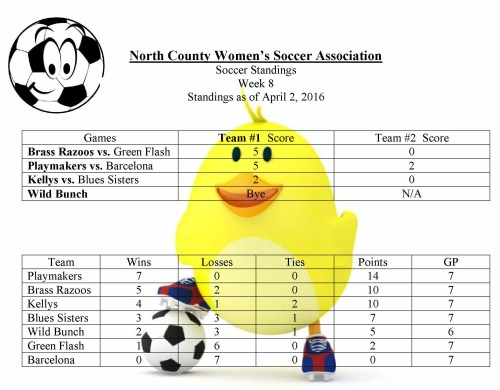Soccer Standings April 2, 2016