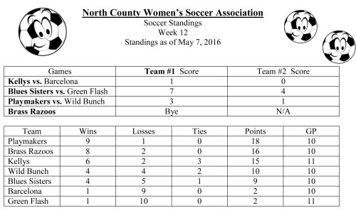 Soccer Standings May 7, 2016