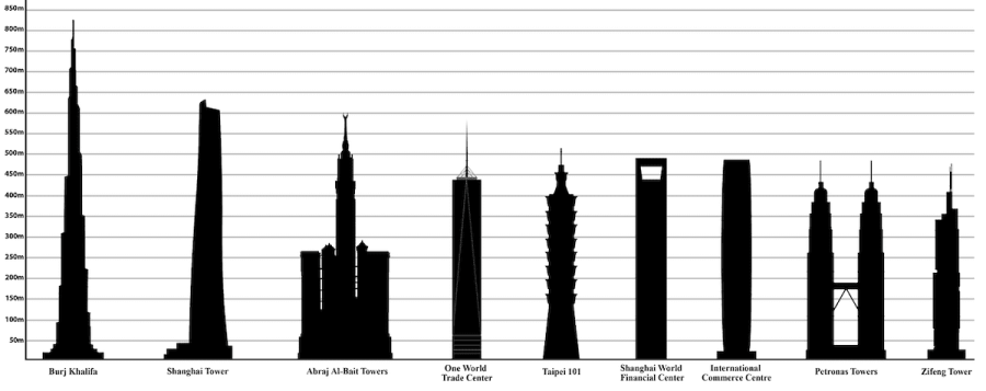 Tallest buildings graph-fun facts about Malaysia
