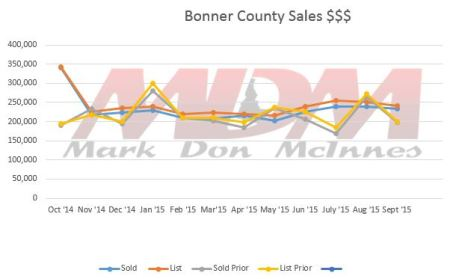 Bonner County Sept 15 Market Report