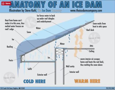 Sandpoint 'Ice Dams' no different