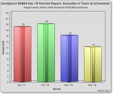 Sandpoint December 2018 Market Report