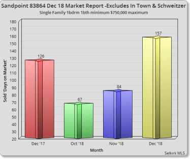 Sandpoint December 2018 Market Report