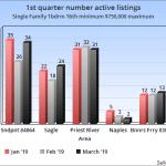 North Idaho Real Estate Market Report