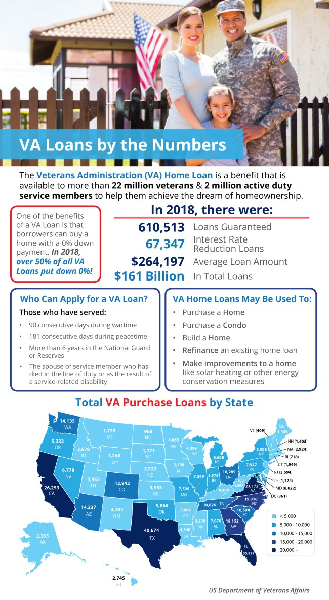 VA Home Loans by the Numbers [INFOGRAPHIC] | Simplifying The Market