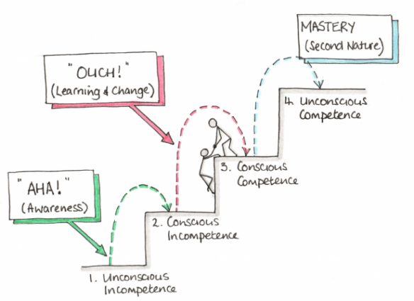 Gordon's conscious competence ladder