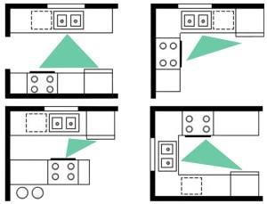 Aménager une cuisine Triangle d'activité
