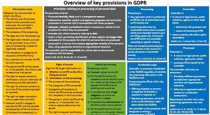 Oversikt over GDPR