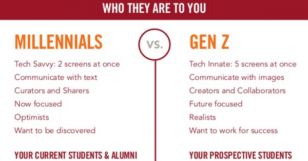generation z graphic at sandy hibbard creative blog