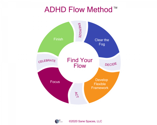 ADHD Flow Method - How to Create Flow in your life with ADHD