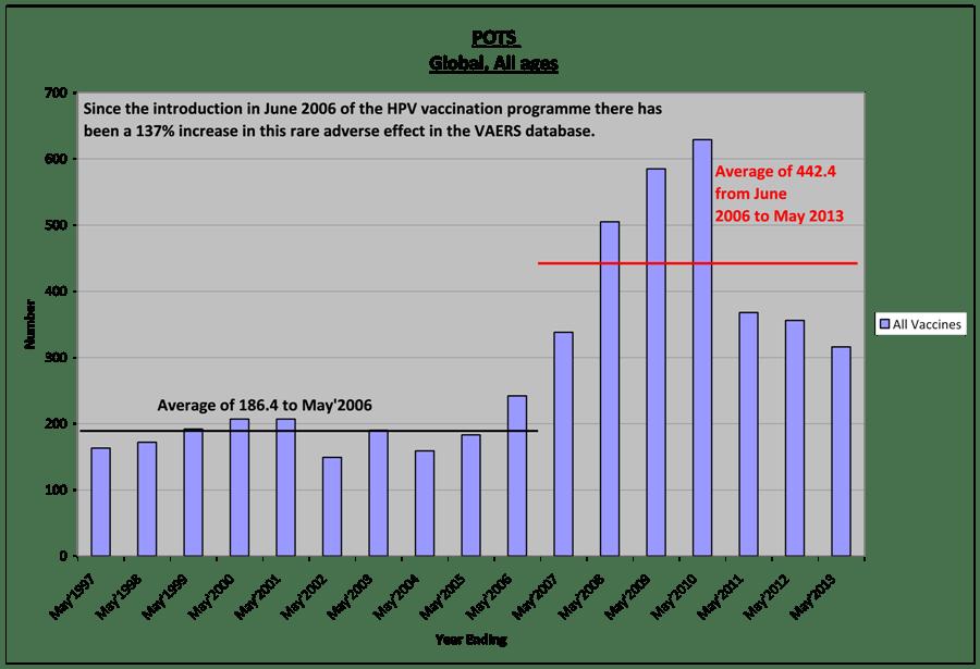 3-POTS-increase
