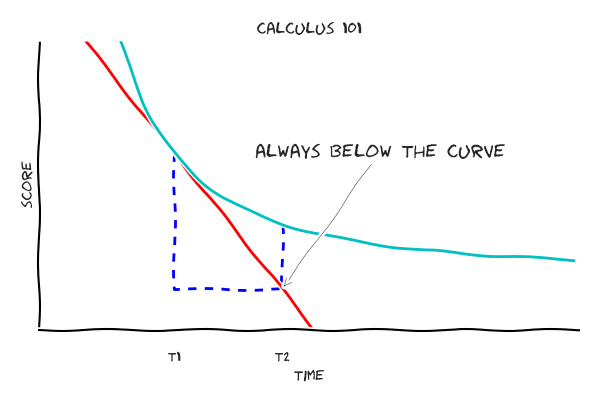 The tangent line is always below the curve