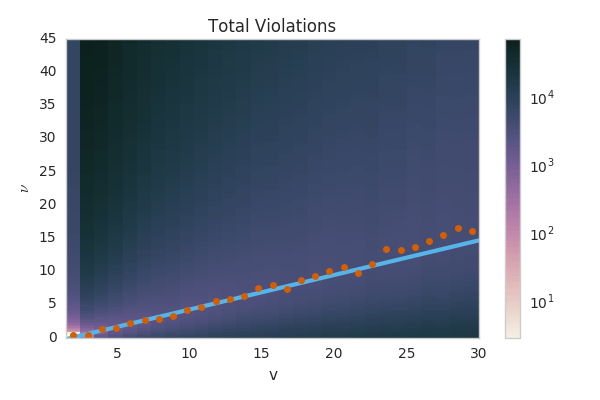 The number of bounds violated as a function of g(v)/g'(v) and v for 2014-2017