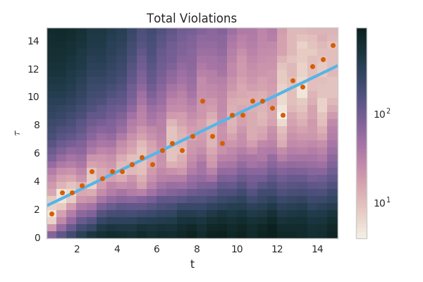 The number of bounds violated as a function of -f(t)/f'(t) and t
